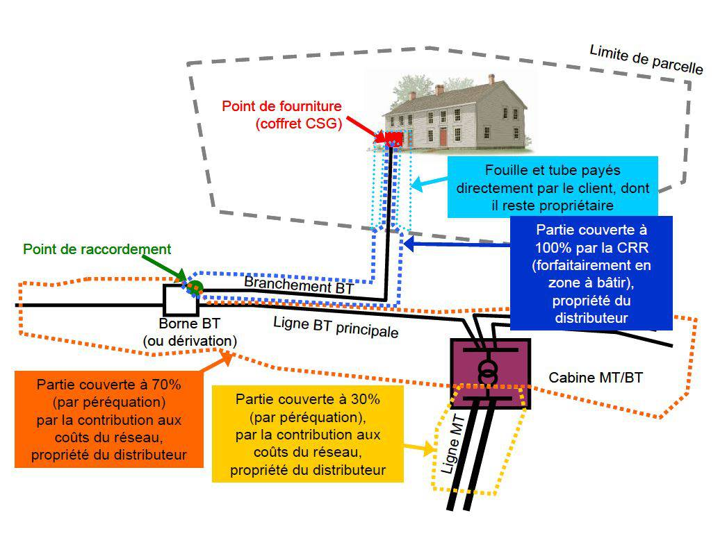 Illustration du cas d'un raccordement basse tension